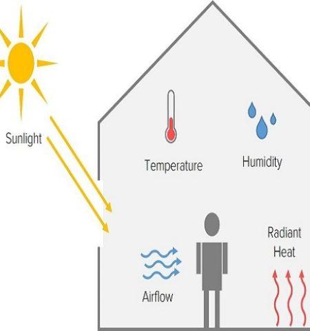Thermal Comfort